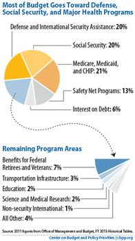 Chart from the Center on Budget and Policy Priorities