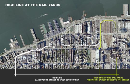 The rail yards section of the High Line is highlighted in green.