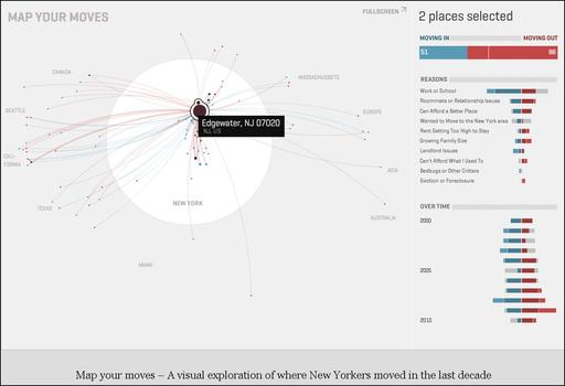 Interactive Visualization: <b>Moritz Stafaner</b>