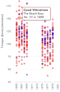 Detail of graph showing results of study on the changing mood of pop music (WNYC)