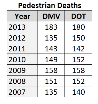 Nyc Pedestrian Deaths Hit Record Low Maybe Wnyc
