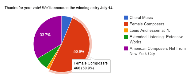 Poll results from Q2 Music's first listener-nominated, 24-hour music marathon