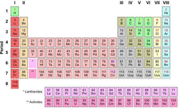 The period table of the elements