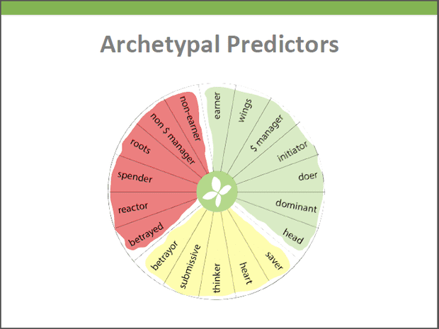 Archetypal Predictors