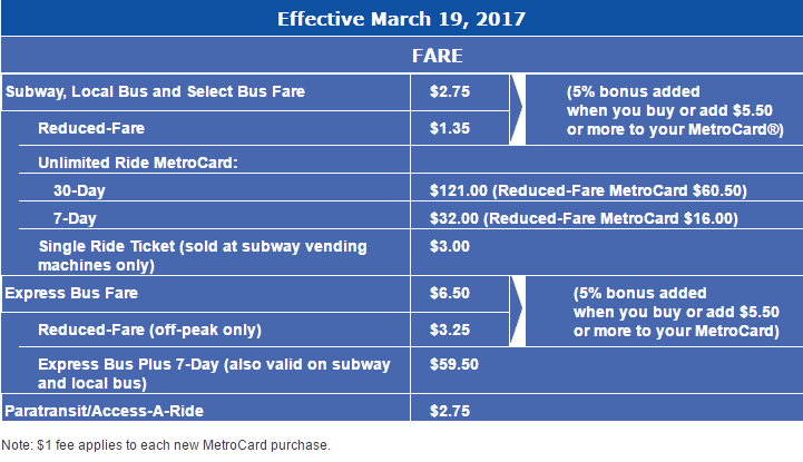 Latest breakdown in fare hikes.