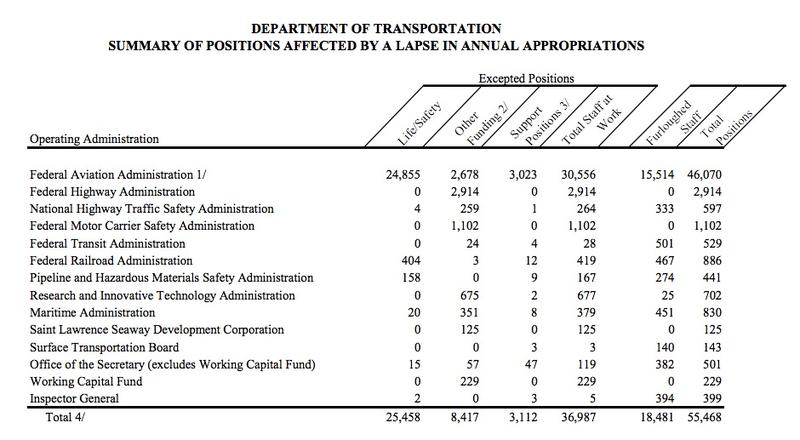 Federal Department of Transportation government shutdown plan.