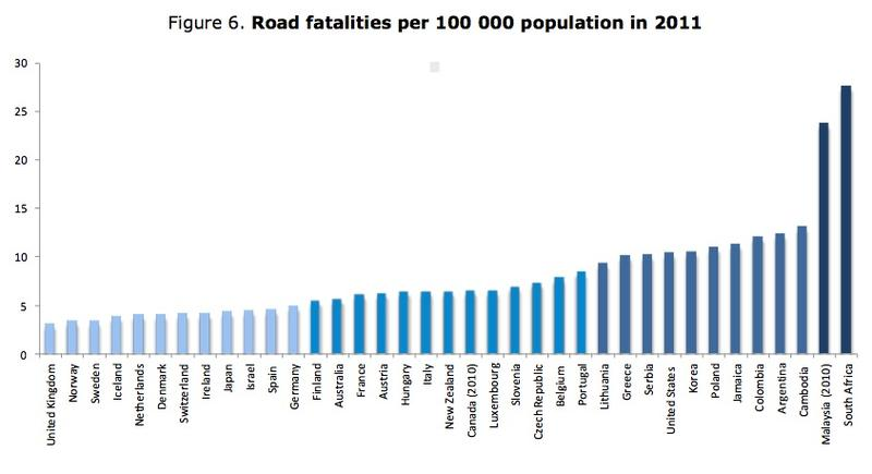 International comparison of road safety by population, 2013