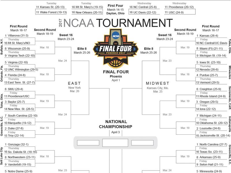 This image shows the 2017 NCAA Division I men's college basketball tournament bracket. Villanova took the overall top seed on Selection Sunday, with Kansas, North Carolina and Gonzaga joining the defending national champions on the No. 1 line for the NCAA Tournament.