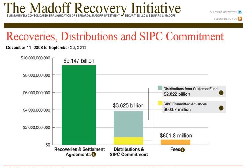 Chart outlining the recovery and reimbursement of funds from the Bernie Madoff Ponzi scheme