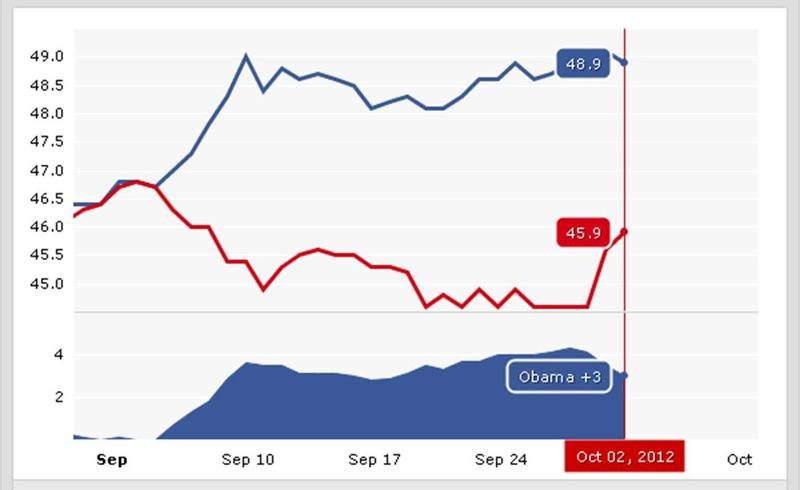 RealClearPolitics presidential polling average as of 10/2/12