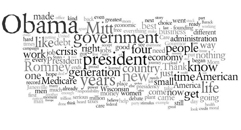 A word cloud of Rep. Paul Ryan's convention speech.