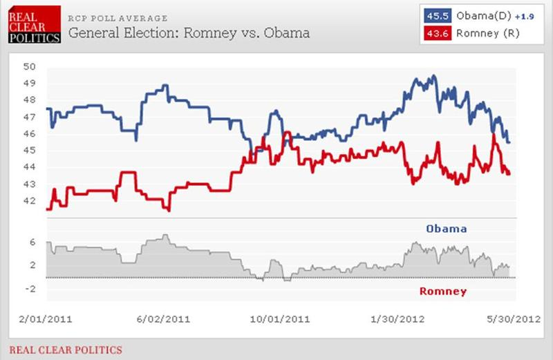 The Real Clear Politics Romney vs. Obama Polling Tracker (on 5/25/12)