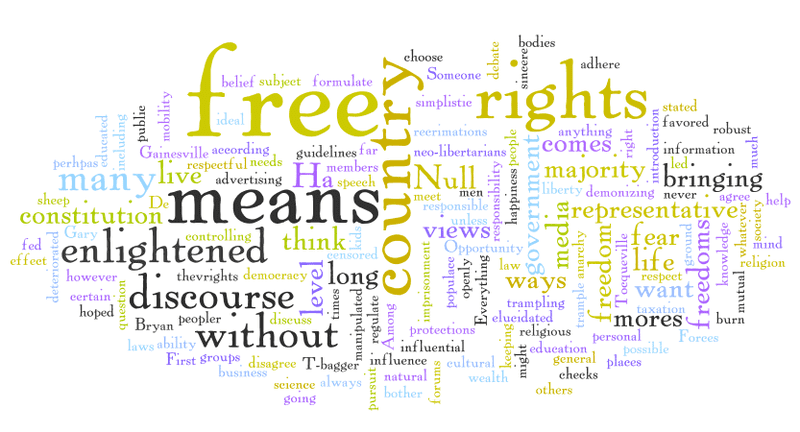 "word cloud of listener responses to the question ""what does 'it's a free country' mean to you?"""