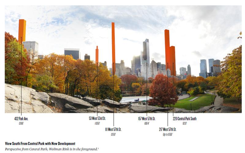 Rendering of view from southern section of Central Park with new Midtown skyscrapers.