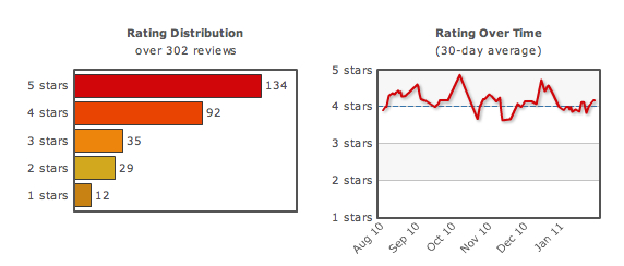 Del Posto reviews by Yelp Users Over Time