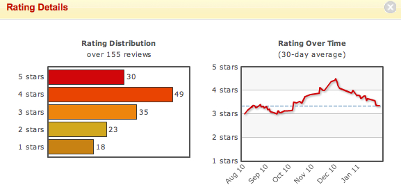 Fatty 'Cue Reviews by Yelp Users Over Time