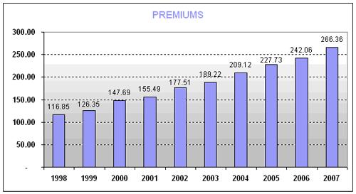 premiums1