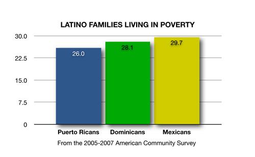 LatinoFamiliesInPoverty