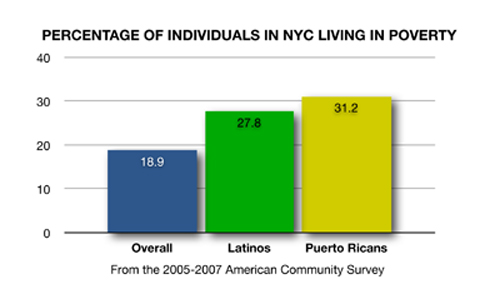 NYCIndividualsInPoverty