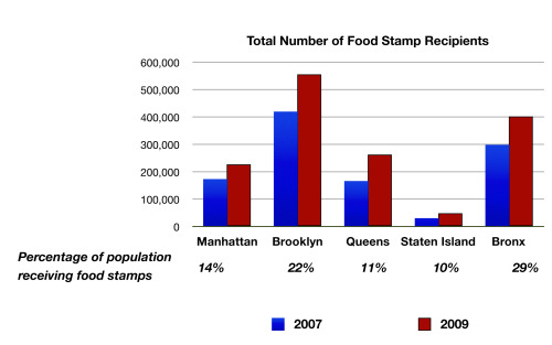 foodstampsgraph